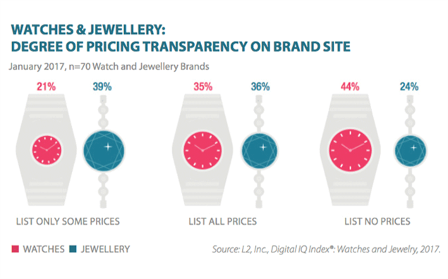 Graphic shows online price strategy of watch and jewellery brands. Image courtesy: L2