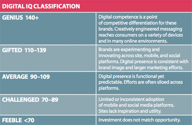 Table provides description of each digital IQ ranking. Source: L2