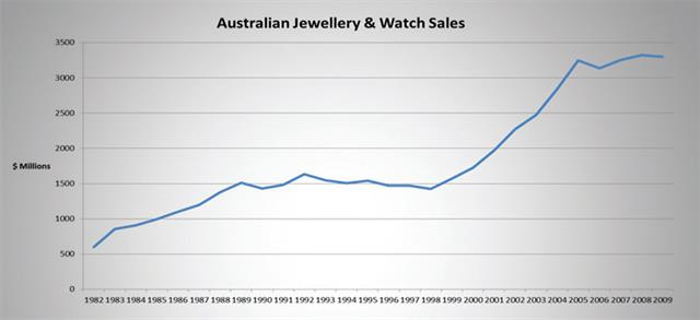Figure 1. Australian jewellery and watch sales 1982-2009