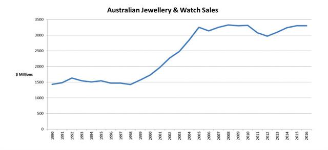 Figure 2. Australian jewellery and watch sales 1990-2016