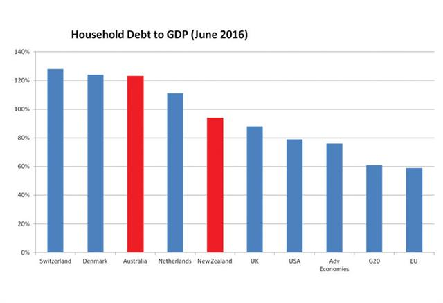 Figure 3. Global analysis of household debt to gdp