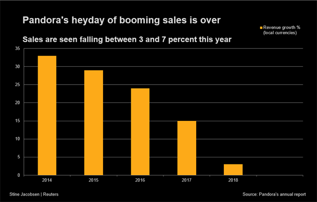 The company's sales have been falling since 2014