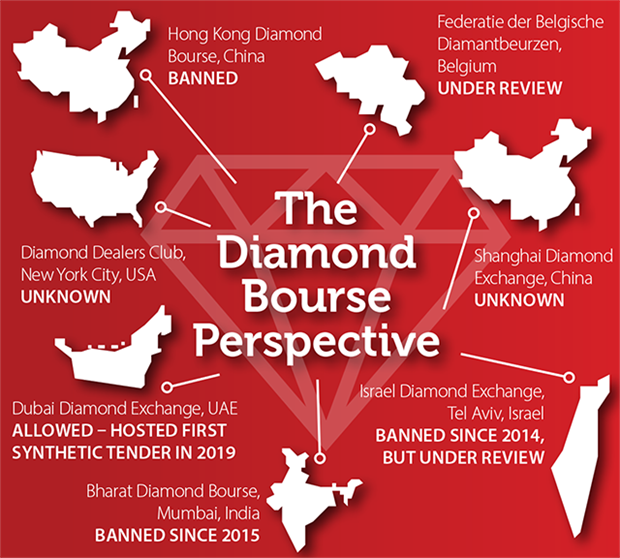 The World Federation of Diamond Bourses takes a neutral stance on synthetic diamonds, with individual member bourses deciding if they will allow them – or not