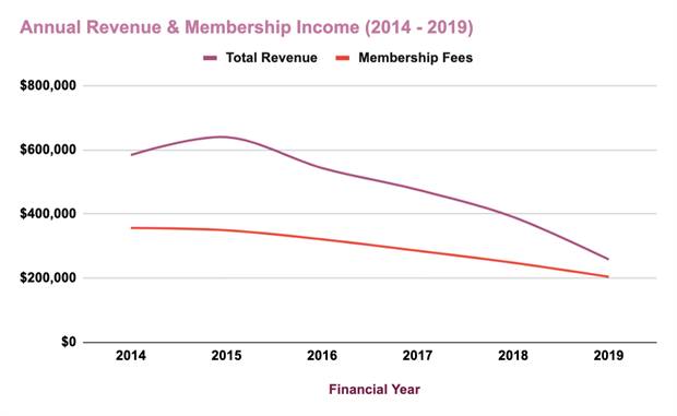 Total revenue and membership fees have steadily declined since 2014.