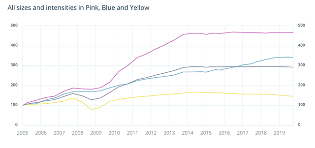 Fancy Color Diamond Index, 2005 - 2019, noting price trends across pink, blue, and yellow diamonds. Source: Fancy Color Research Foundation