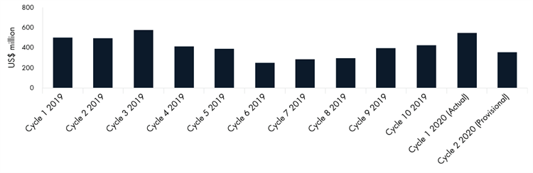 De Beers Rough Diamond Sales, Cycle 1 2019 to Cycle 2 2020.