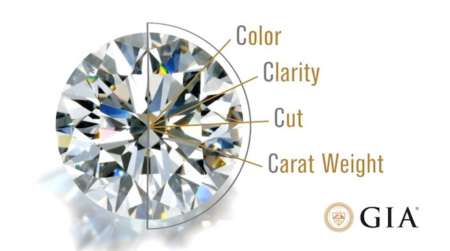 The Gemological Institute of America (GIA) has begun issuing lab-grown diamond grading reports which do not follow the guidelines specified by CIBJO.