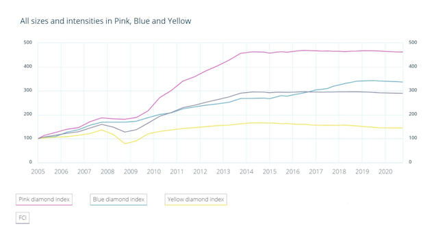 FCRF pink, blue, and yellow diamond prices, and combined Fancy Color Diamond Index, 2005–2020