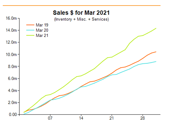 The value of March jewellery retail sales significantly exceeded the previous two years.