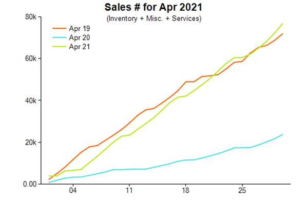 Jewellery sales in unit numbers, April 2021, compared with 2020 and 2019.