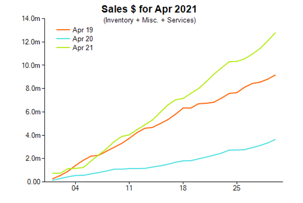 Jewellery sales in dollars, April 2021, compared with 2020 and 2019.