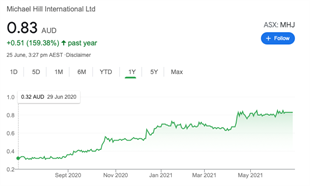 The Michael Hill International (MHI) stock price has increased considerably over the past year.