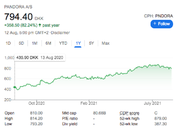 The Pandora share price movements over 12 months, as at 12 August 2021. Source: Google Stocks