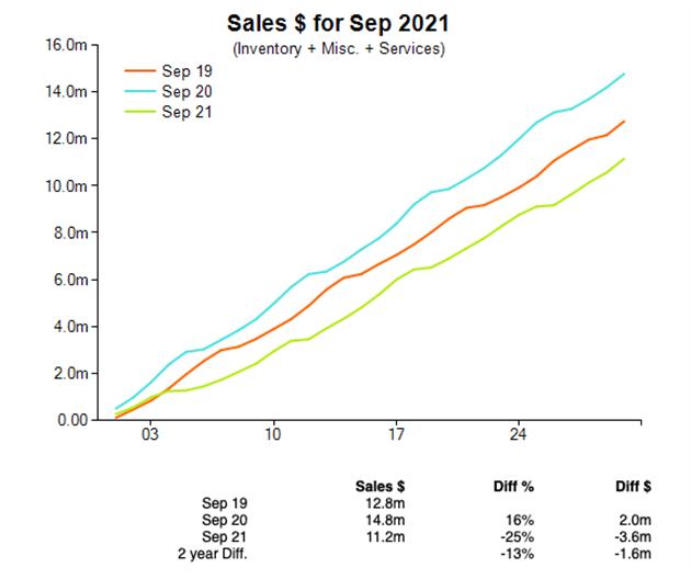 Jewellery sales in dollars, September 2021