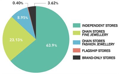 The 2010 State of the Industry report showed that independent jewellers accounted for 64 per cent of all retail outlets, while only 23 per cent were fine jewellery chain stores and a further 9 per cent were fashion jewellery chains.