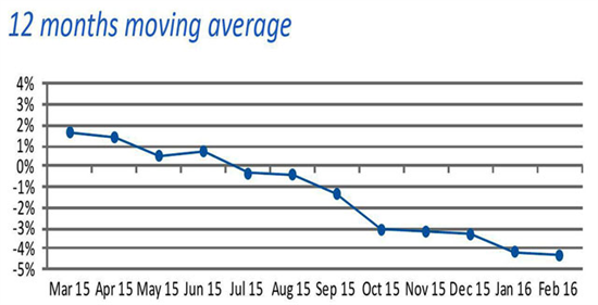 Swiss watch exports continued on a negative trend. Image courtesy: Federation of the Swiss Watch Industry