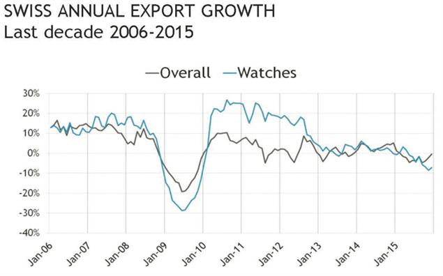 Comparison of swiss export growth (overall and for watches) over the last decade. Source: Federation of the Swiss Watch Industry